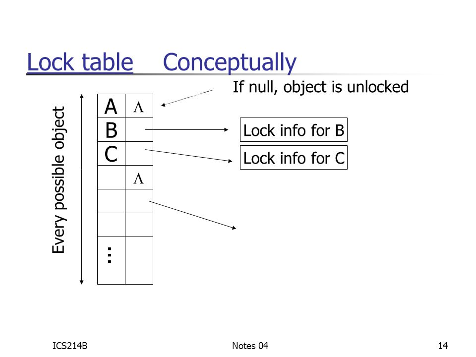 ICS214BNotes 0414 Lock table Conceptually A  B C ...