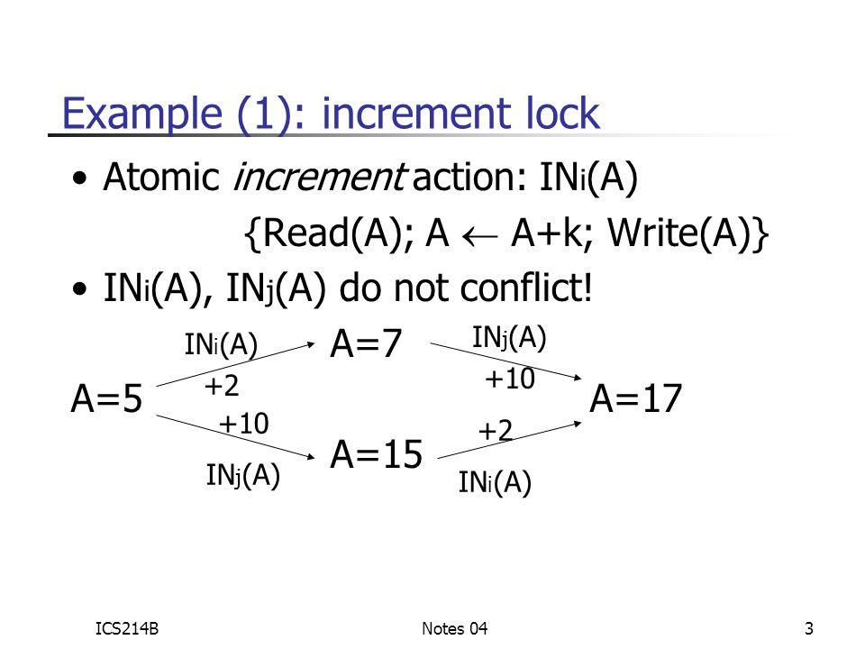 ICS214BNotes 043 Example (1): increment lock Atomic increment action: IN i (A) {Read(A); A  A+k; Write(A)} IN i (A), IN j (A) do not conflict.