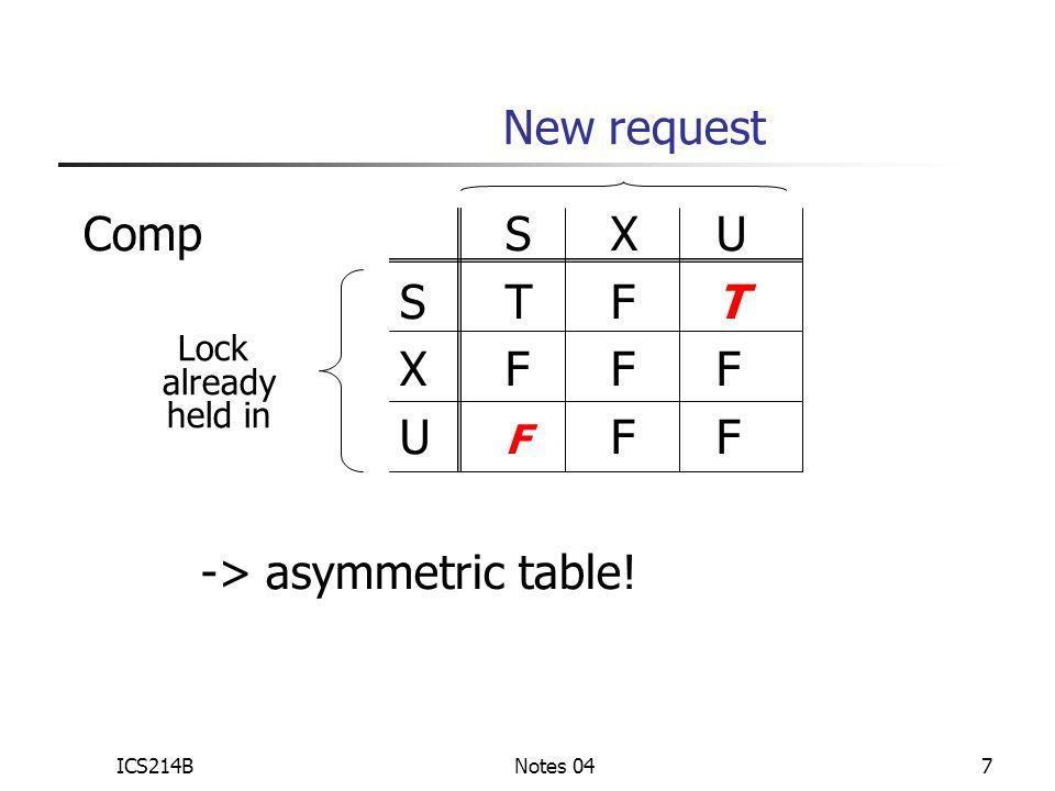 ICS214BNotes 047 CompSXU STFT XFFF U F FF -> asymmetric table! New request Lock already held in