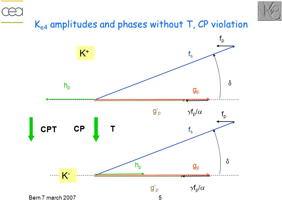 Bern 7 march 20075 K e4 amplitudes and phases without T, CP violation fsfs gpgp fpfp fp/fp/ g' p hphp  K-K- CP CPT T fsfs gpgp fpfp fp/fp/ g'