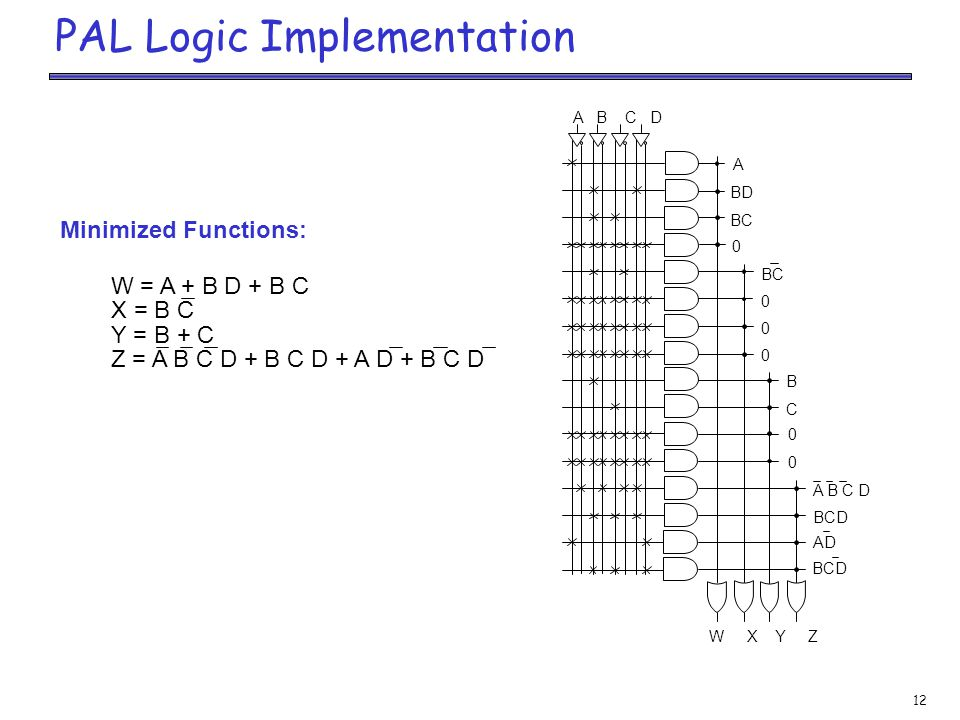 12 PAL Logic Implementation Minimized Functions: W = A + B D + B C X = B C Y = B + C Z = A B C D + B C D + A D + B C D