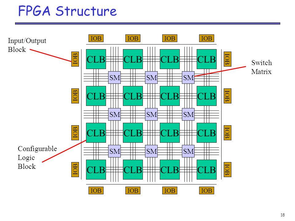 18 FPGA Structure CLB SM CLB SM CLB SM CLB SM IOB Input/Output Block Switch Matrix Configurable Logic Block