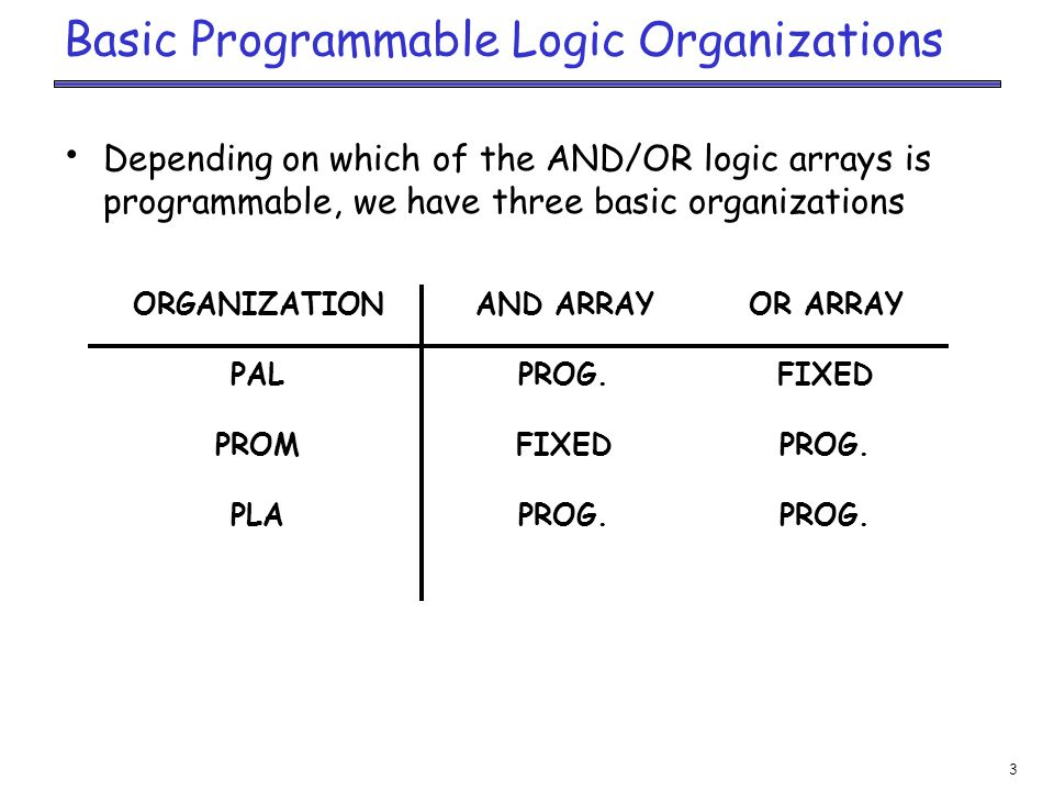3 Basic Programmable Logic Organizations Depending on which of the AND/OR logic arrays is programmable, we have three basic organizations AND ARRAY PROG.