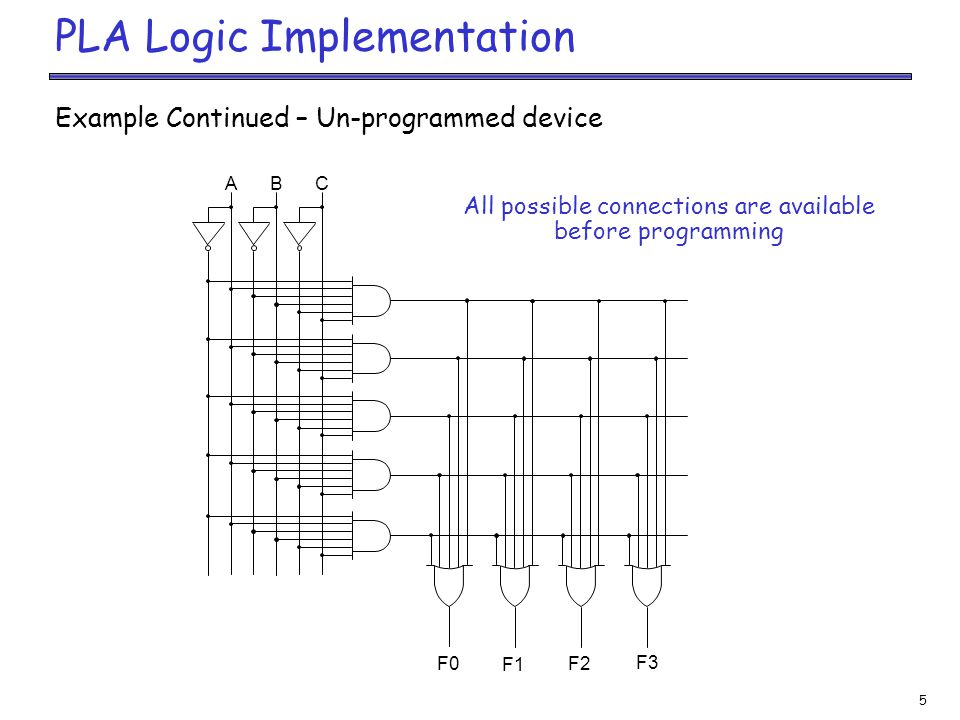 5 PLA Logic Implementation Example Continued – Un-programmed device All possible connections are available before programming A B C F0 F1 F2 F3