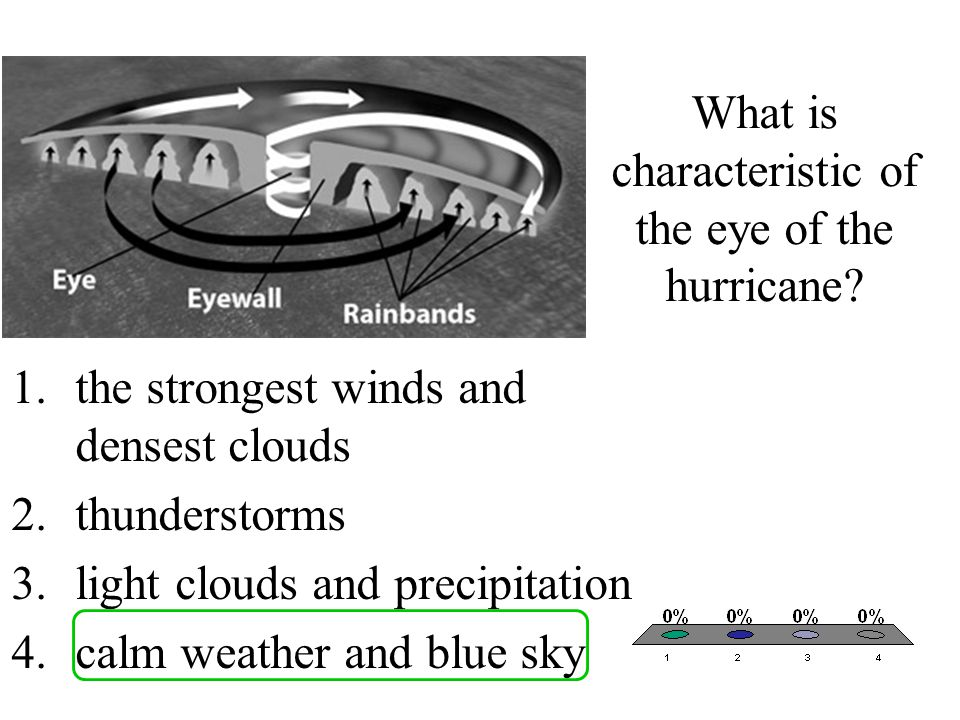 What is characteristic of the eye of the hurricane? 1.the strongest winds and densest clouds 2.thunderstorms 3.light clouds and precipitation 4.calm w
