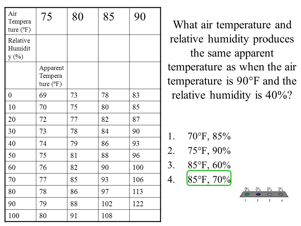What air temperature and relative humidity produces the same apparent temperature as when the air temperature is 90°F and the relative humidity is 40%.