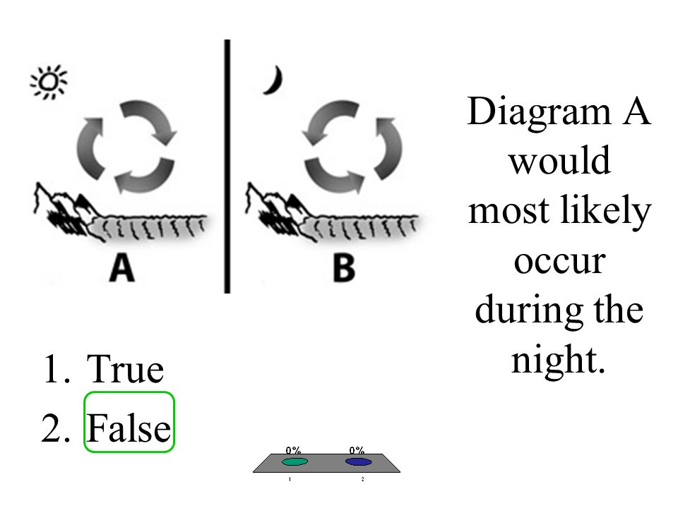 Diagram A would most likely occur during the night. 1.True 2.False
