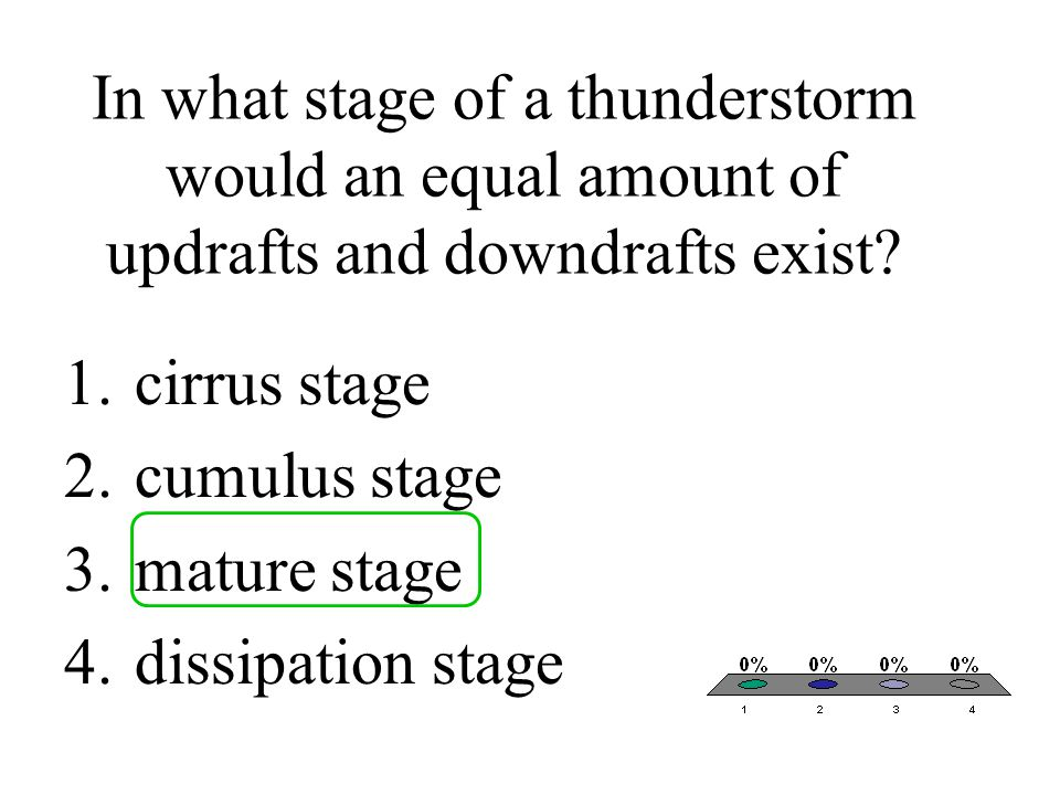 In what stage of a thunderstorm would an equal amount of updrafts and downdrafts exist.