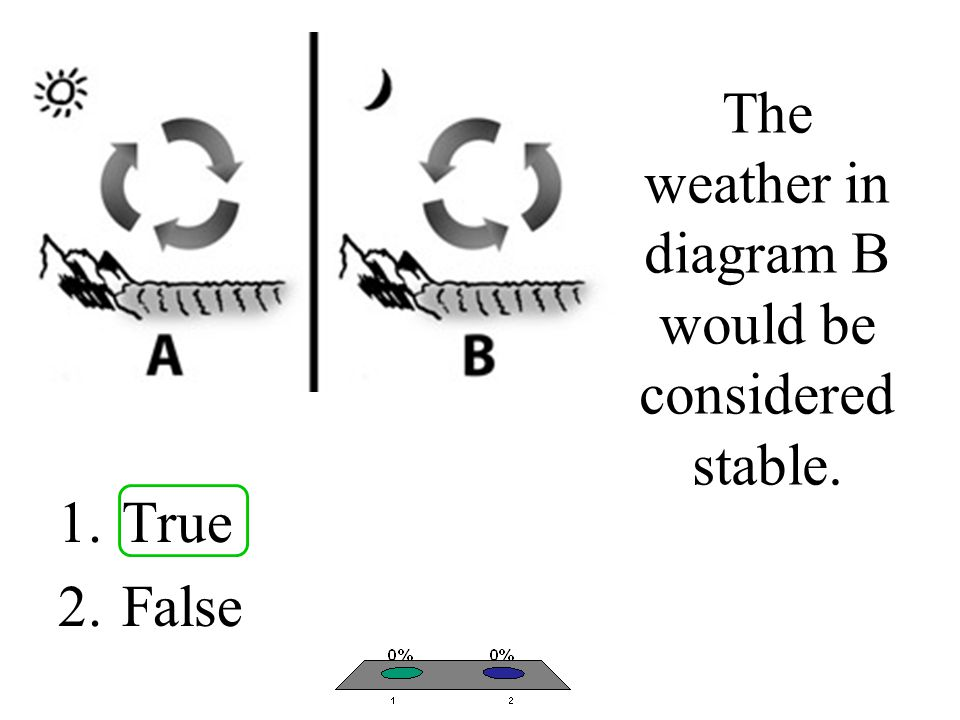 The weather in diagram B would be considered stable. 1.True 2.False