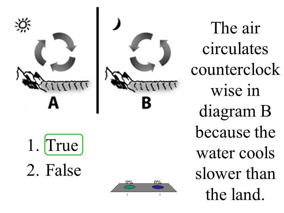 The air circulates counterclock wise in diagram B because the water cools slower than the land. 1.True 2.False
