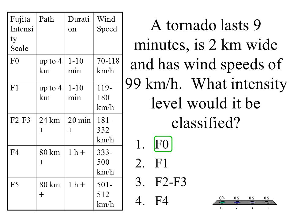 A tornado lasts 9 minutes, is 2 km wide and has wind speeds of 99 km/h.