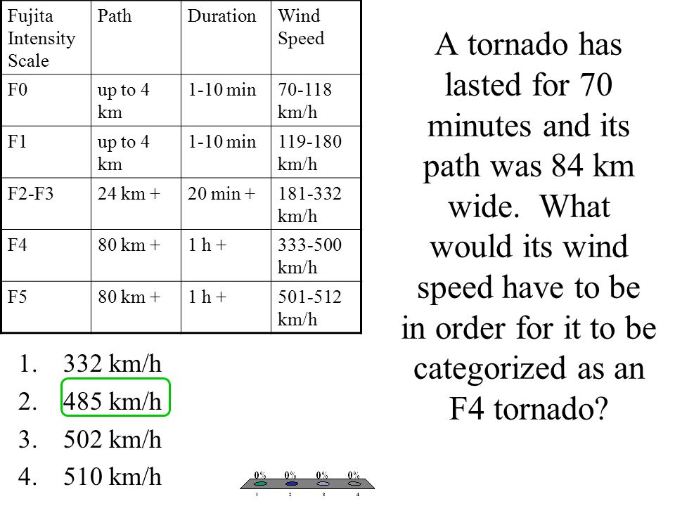 A tornado has lasted for 70 minutes and its path was 84 km wide.