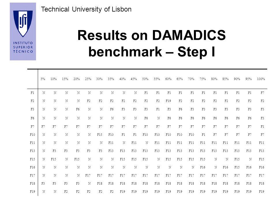 Technical University of Lisbon Results on DAMADICS benchmark – Step I 5%10%15%20%25%30%35%40%45%50%55%60%65%70%75%80%85%90%95%100% F1NNNNNNNNN F7 F2NNNN F19F2 F3NNNF6NN F3 F1F3F6F3 F6NNNNNNNNN N F3 F7 F1 F10NNNNNF15F10F1 F10 F1F7 F11NNNNNN N N F13NF3 F13 F15N N NNN N NN N F16NNNNNNNNNNNNNN N F15F16 F17NNNN F18F3 NF18 F19NNF2 F19