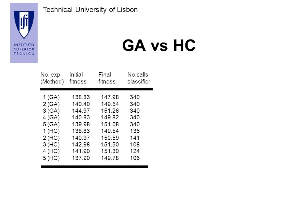 Technical University of Lisbon GA vs PSO No.