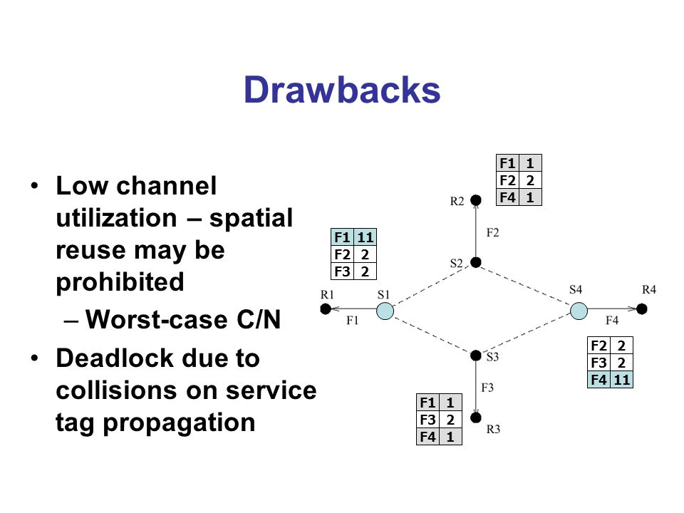 Drawbacks Low channel utilization – spatial reuse may be prohibited –Worst-case C/N Deadlock due to collisions on service tag propagation F11 F22 F32 F11 F32 F41 F11 F22 F41 F22 F32 F41 F111 F411 F11 F41 F11 F41