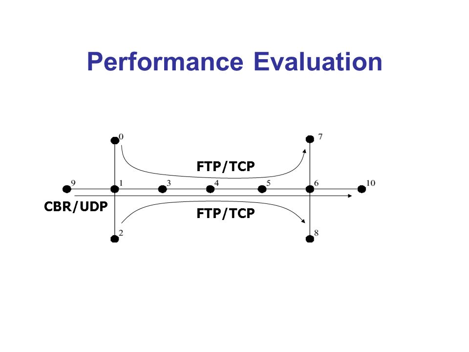 Performance Evaluation FTP/TCP CBR/UDP