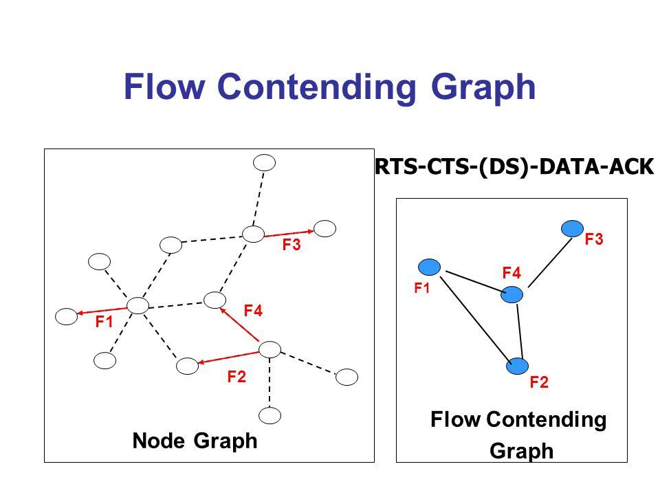 Flow Contending Graph F1 F2 F4 F3 F1 F4 F2 F3 Flow Contending Graph Node Graph RTS-CTS-(DS)-DATA-ACK