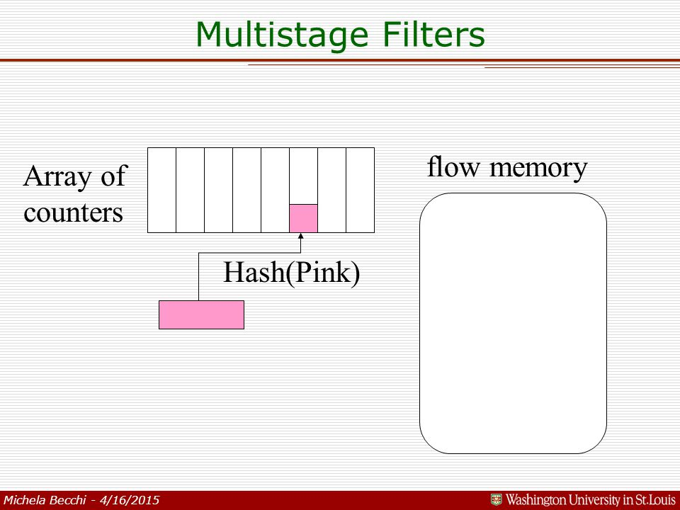 Michela Becchi - 4/16/2015 flow memory Array of counters Hash(Pink) Multistage Filters