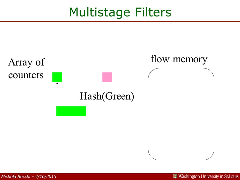 Michela Becchi - 4/16/2015 flow memory Array of counters Hash(Green) Multistage Filters
