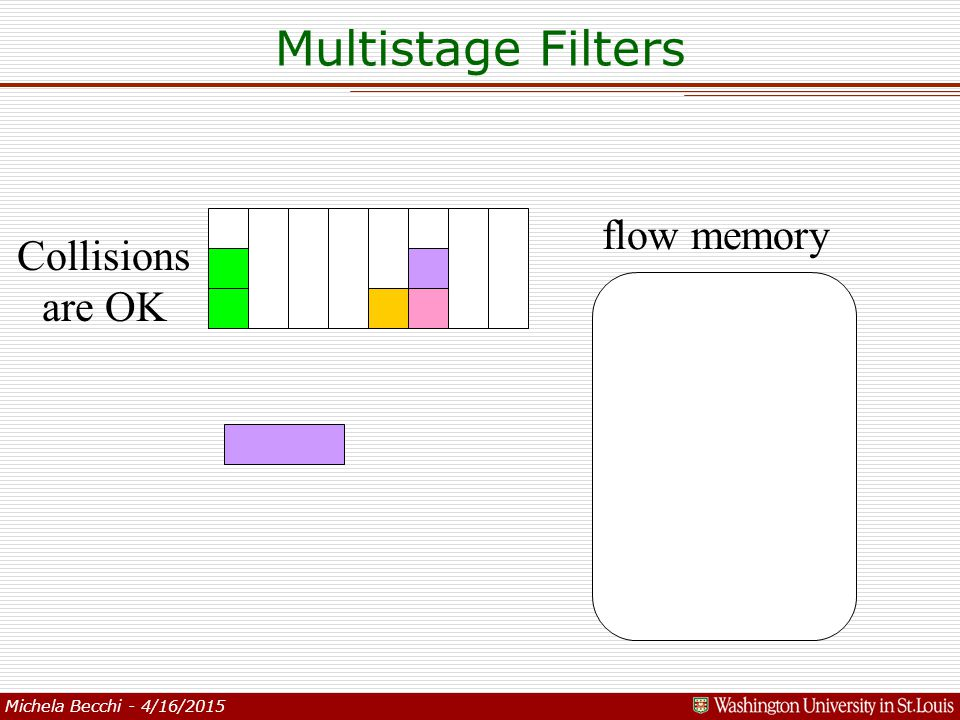 Michela Becchi - 4/16/2015 flow memory Collisions are OK Multistage Filters