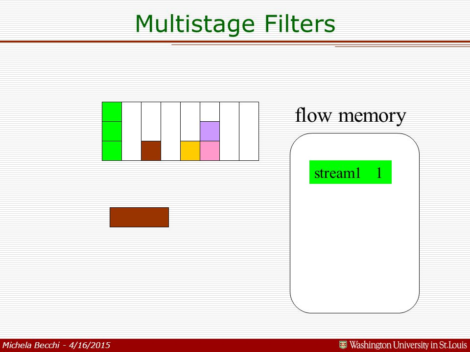 Michela Becchi - 4/16/2015 flow memory stream1 1 Multistage Filters