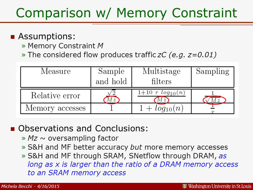 Michela Becchi - 4/16/2015 Comparison w/ Memory Constraint n Assumptions: »Memory Constraint M »The considered flow produces traffic zC (e.g.