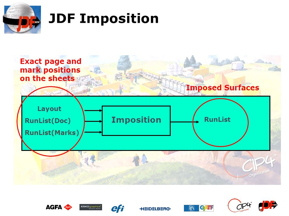 JDF Imposition Imposition Layout RunList(Doc) RunList RunList(Marks) Imposed Surfaces Exact page and mark positions on the sheets
