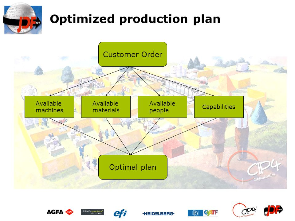 Optimized production plan Customer Order Available machines Available materials Available people Capabilities Optimal plan