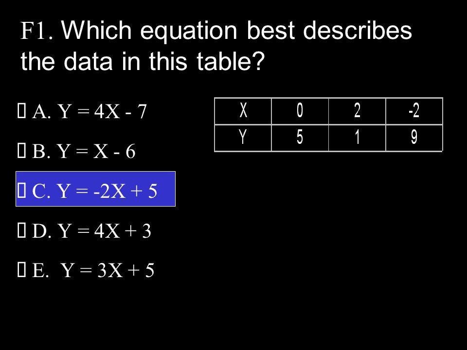  A.Y = 4X - 7  B. Y = X - 6  C. Y = -2X + 5  D.