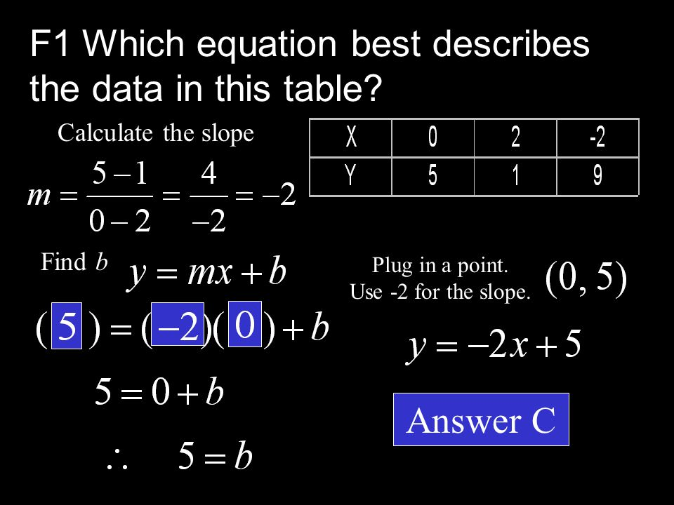  A. Y = 4X - 7  B. Y = X - 6  C. Y = -2X + 5  D. Y = 4X + 3  E. Y = 3X + 5 F1. Which equation best describes the data in this table?