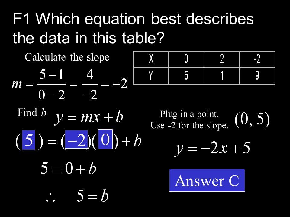  A. Y = 4X - 7  B. Y = X - 6  C. Y = -2X + 5  D.