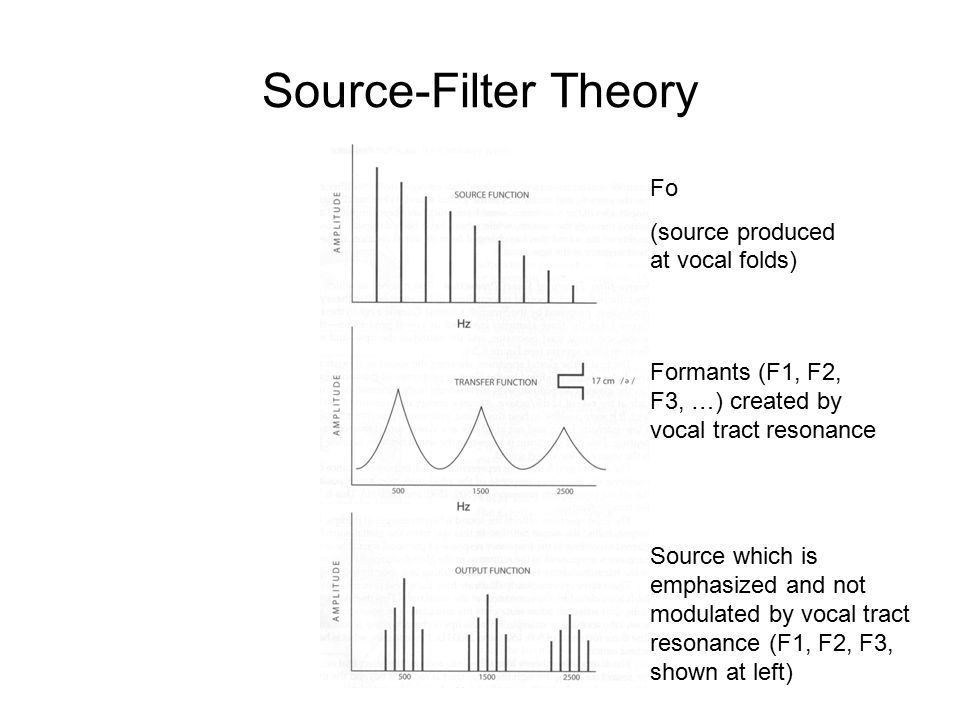 Source-Filter Theory Fo (source produced at vocal folds) Formants (F1, F2, F3, …) created by vocal tract resonance Source which is emphasized and not modulated by vocal tract resonance (F1, F2, F3, shown at left)