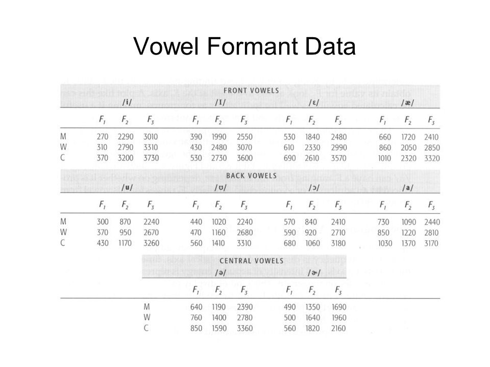 Vowel Formant Data