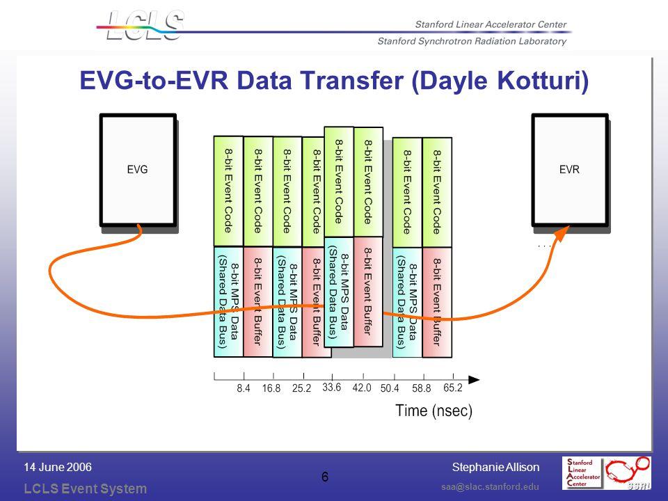 Stephanie Allison LCLS Event System saa@slac.stanford.edu 14 June 2006 6 EVG-to-EVR Data Transfer (Dayle Kotturi)