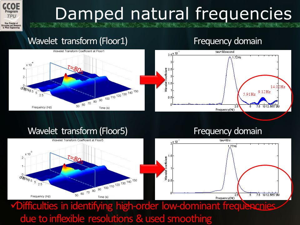 Damped natural frequencies Wavelet transform (Floor1) Frequency domain Wavelet transform (Floor5)  =80s Frequency domain 5.91Hz 9.12Hz 14.02Hz Difficulties in identifying high-order low-dominant frequencnies Difficulties in identifying high-order low-dominant frequencnies due to inflexible resolutions & used smoothing due to inflexible resolutions & used smoothing