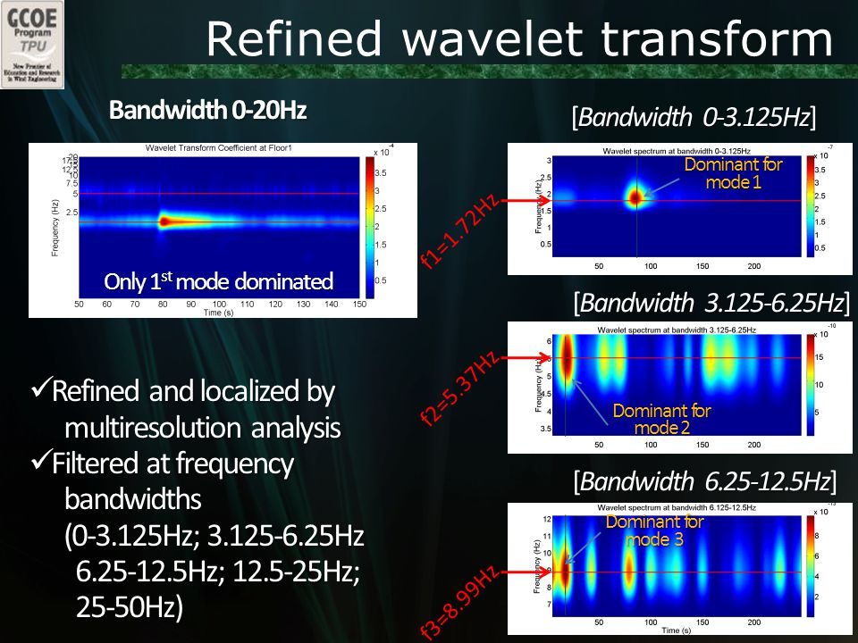 Refined wavelet transform Bandwidth 0-20Hz [Bandwidth 0-3.125Hz] [Bandwidth 3.125-6.25Hz] [Bandwidth 6.25-12.5Hz] Only 1 st mode dominated f1=1.72Hz f2=5.37Hz f3=8.99Hz Refined and localized by Refined and localized by multiresolution analysis multiresolution analysis Filtered at frequency Filtered at frequency bandwidths bandwidths (0-3.125Hz; 3.125-6.25Hz (0-3.125Hz; 3.125-6.25Hz 6.25-12.5Hz; 12.5-25Hz; 6.25-12.5Hz; 12.5-25Hz; 25-50Hz) 25-50Hz) Dominant for mode 1 Dominant for mode 3 Dominant for mode 2