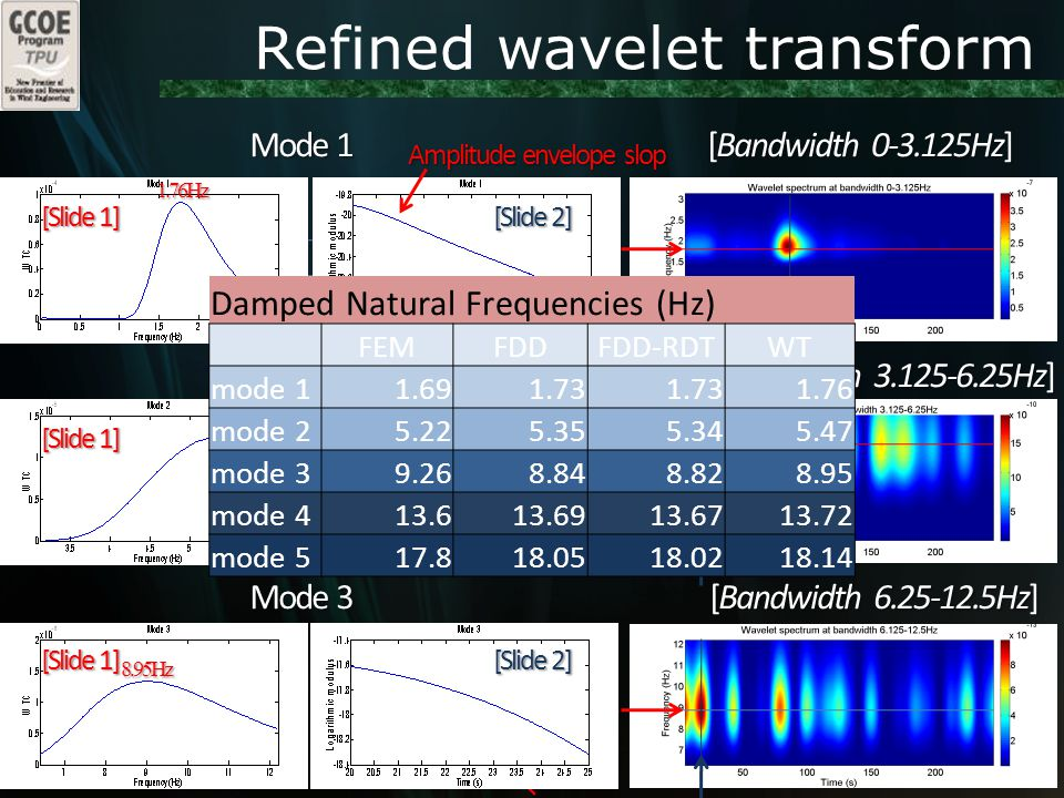 Refined wavelet transform [Bandwidth 0-3.125Hz] [Bandwidth 3.125-6.25Hz] [Bandwidth 6.25-12.5Hz] f1=1.72Hz f2=5.37Hz f3=8.99Hz Mode 1 Mode 2 Mode 3 [Slide 1] [Slide 2] [Slide 1] [Slide 2] [Slide 1] [Slide 2] 1.76Hz 5.49Hz 8.95Hz Amplitude envelope slop Damped Natural Frequencies (Hz) FEMFDDFDD-RDTWT mode 11.691.73 1.76 mode 25.225.355.345.47 mode 39.268.848.828.95 mode 413.613.6913.6713.72 mode 517.818.0518.0218.14