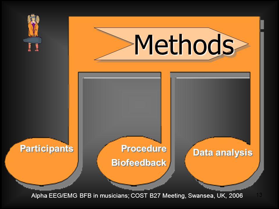 Alpha EEG/EMG BFB in musicians; COST B27 Meeting, Swansea, UK, 2006 13 Methods Methods Participants Procedure Biofeedback Data analysis