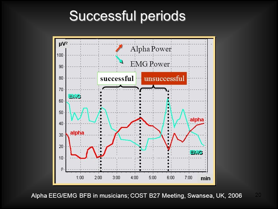 Alpha EEG/EMG BFB in musicians; COST B27 Meeting, Swansea, UK, 2006 20 Successful periods Alpha Power EMG Power successfulunsuccessful