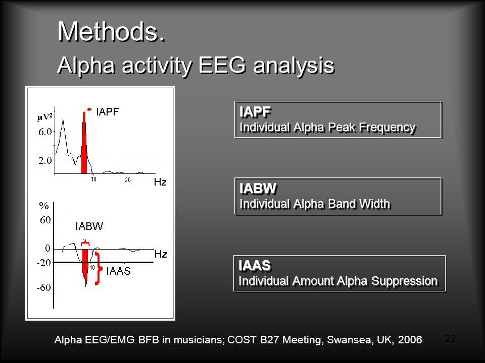 Alpha EEG/EMG BFB in musicians; COST B27 Meeting, Swansea, UK, 2006 22 Methods.