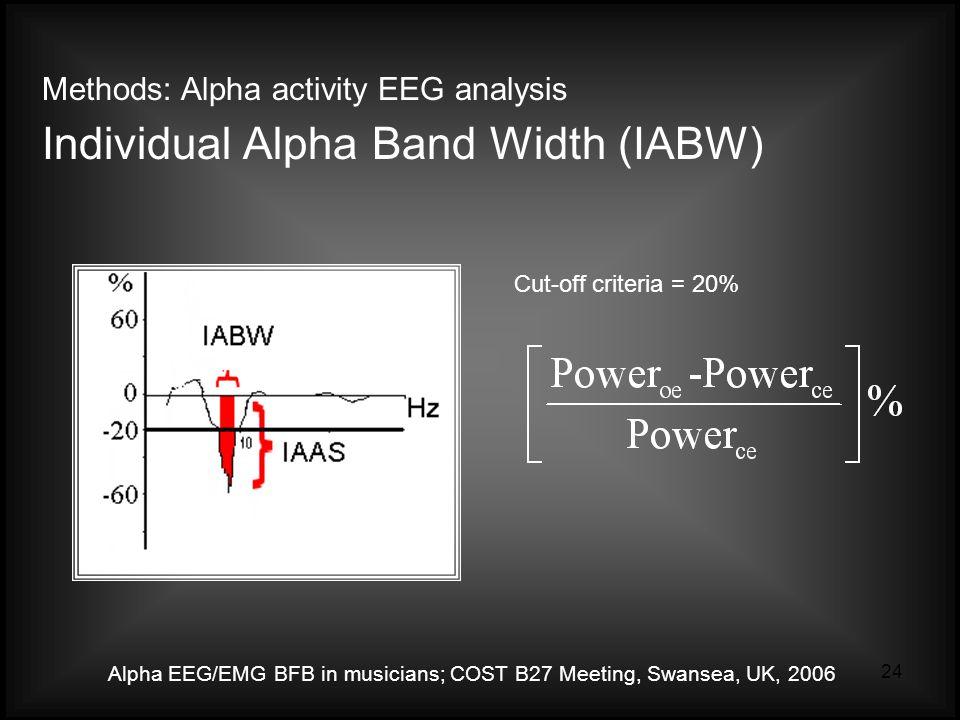 Alpha EEG/EMG BFB in musicians; COST B27 Meeting, Swansea, UK, 2006 24 Methods: Alpha activity EEG analysis Individual Alpha Band Width (IABW) Cut-off criteria = 20%