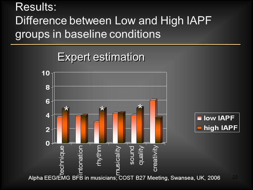Alpha EEG/EMG BFB in musicians; COST B27 Meeting, Swansea, UK, 2006 29 Results: Difference between Low and High IAPF groups in baseline conditions Expert estimation * * * * * *