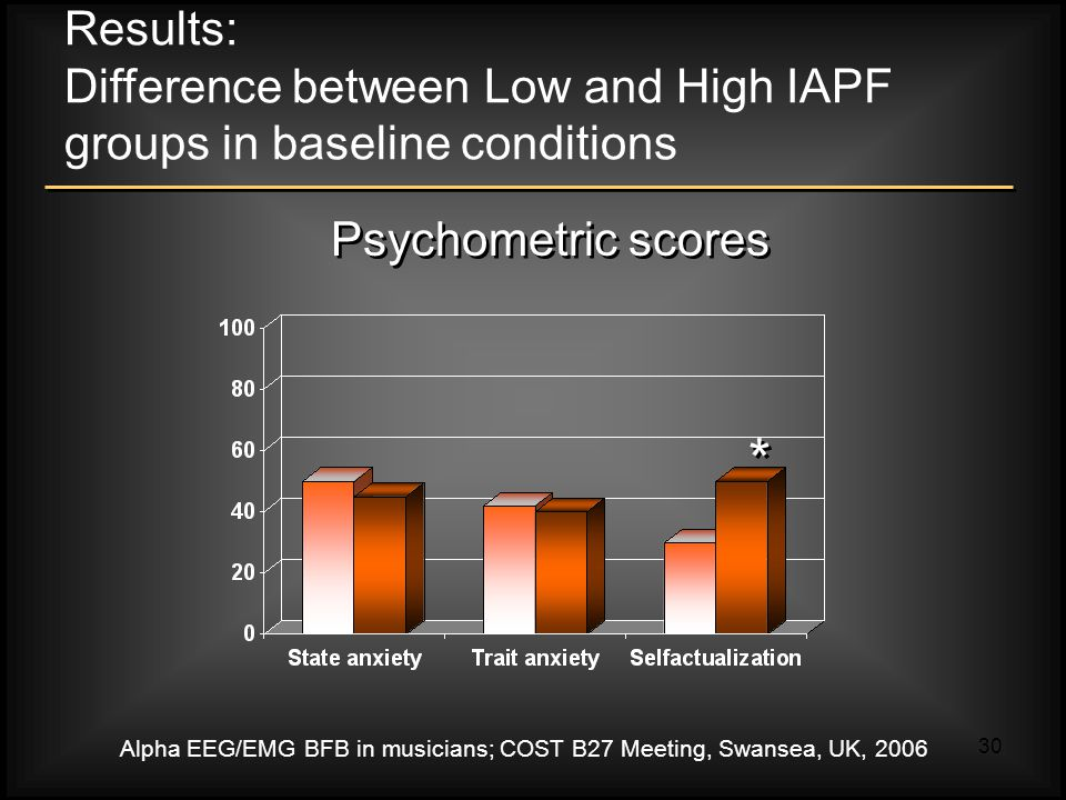 Alpha EEG/EMG BFB in musicians; COST B27 Meeting, Swansea, UK, 2006 30 Results: Difference between Low and High IAPF groups in baseline conditions Psychometric scores * *
