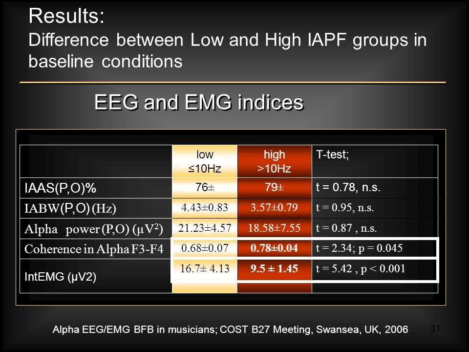 Alpha EEG/EMG BFB in musicians; COST B27 Meeting, Swansea, UK, 2006 31 t = 0.78, n.s.79 ± 76 ± IAAS(P,O)% T-test;high >10Hz low ≤10Hz t = 5.42, p < 0.0019.5 ± 1.4516.7± 4.13 IntEMG (μV2) t = 2.34; p = 0.0450.78±0.040.68±0.07 Coherence in Alpha F3-F4 t = 0.87, n.s.18.58±7.5521.23±4.57 Alpha power (P,O) (µV 2 ) t = 0.95, n.s.3.57±0.794.43±0.83 IABW (P,O) (Hz) Results: Difference between Low and High IAPF groups in baseline conditions EEG and EMG indices