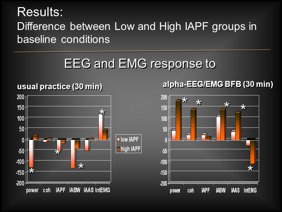 Results: Difference between Low and High IAPF groups in baseline conditions * * * * * * * * * * * * * * * * * * usual practice (30 min) alpha-EEG/EMG BFB (30 min) EEG and EMG response to