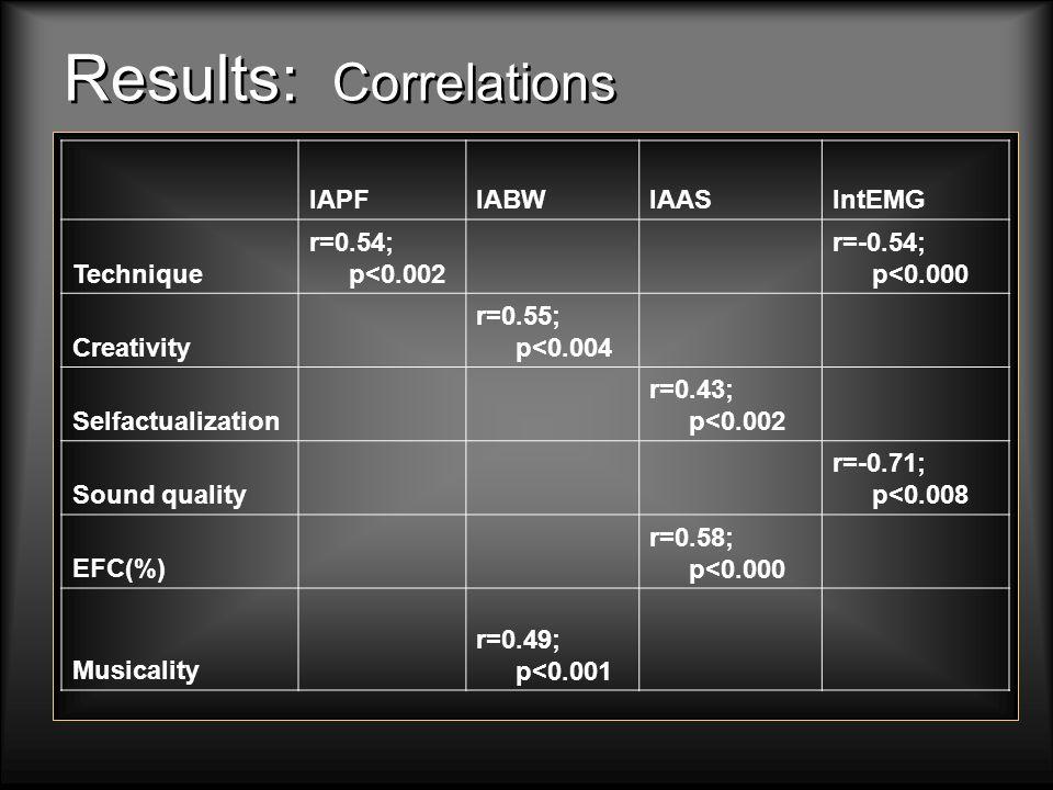Results: Correlations IAPFIABWIAASIntEMG Technique r=0.54; p<0.002 r=-0.54; p<0.000 Creativity r=0.55; p<0.004 Selfactualization r=0.43; p<0.002 Sound quality r=-0.71; p<0.008 EFC(%) r=0.58; p<0.000 Musicality r=0.49; p<0.001