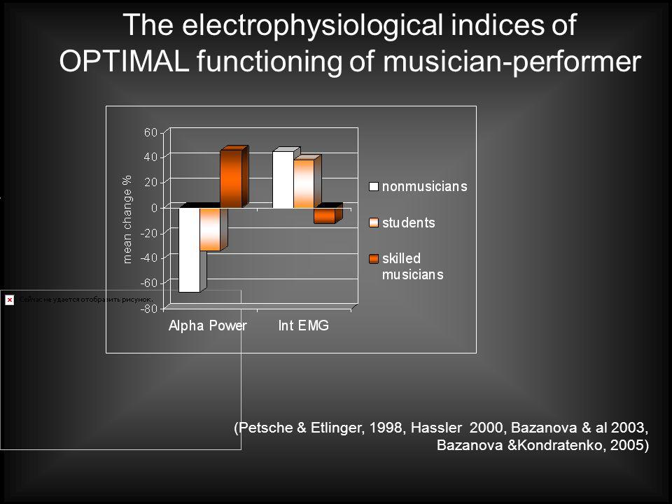 (Petsche & Etlinger, 1998, Hassler 2000, Bazanova & al 2003, Bazanova &Kondratenko, 2005) The electrophysiological indices of OPTIMAL functioning of musician-performer
