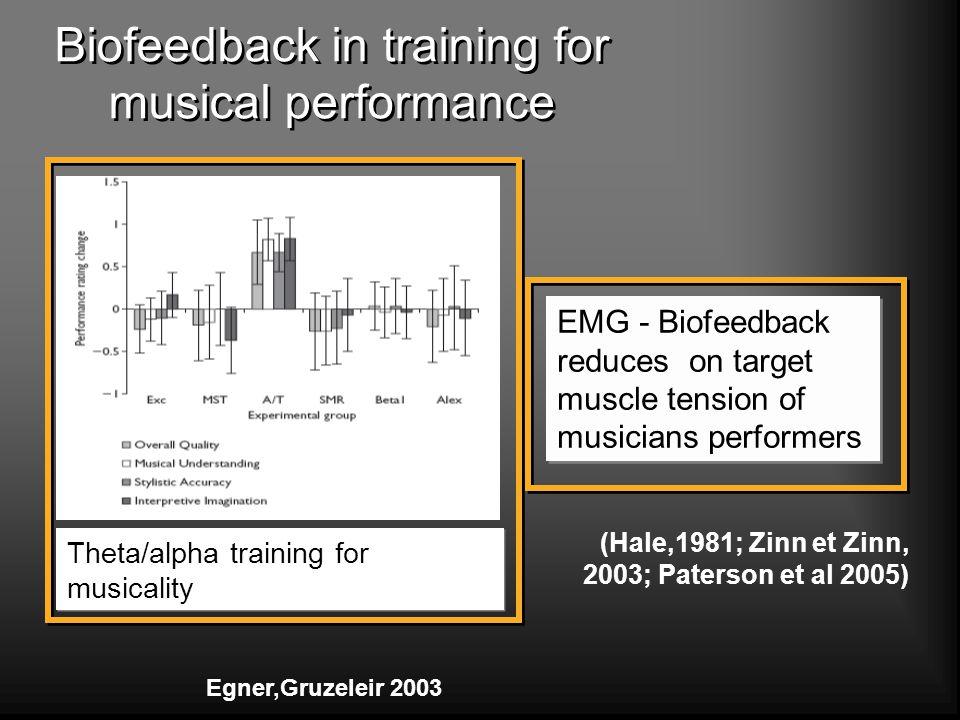 EMG - Biofeedback reduces on target muscle tension of musicians performers Biofeedback in training for musical performance (Hale,1981; Zinn et Zinn, 2003; Paterson et al 2005) Theta/alpha training for musicality Egner,Gruzeleir 2003