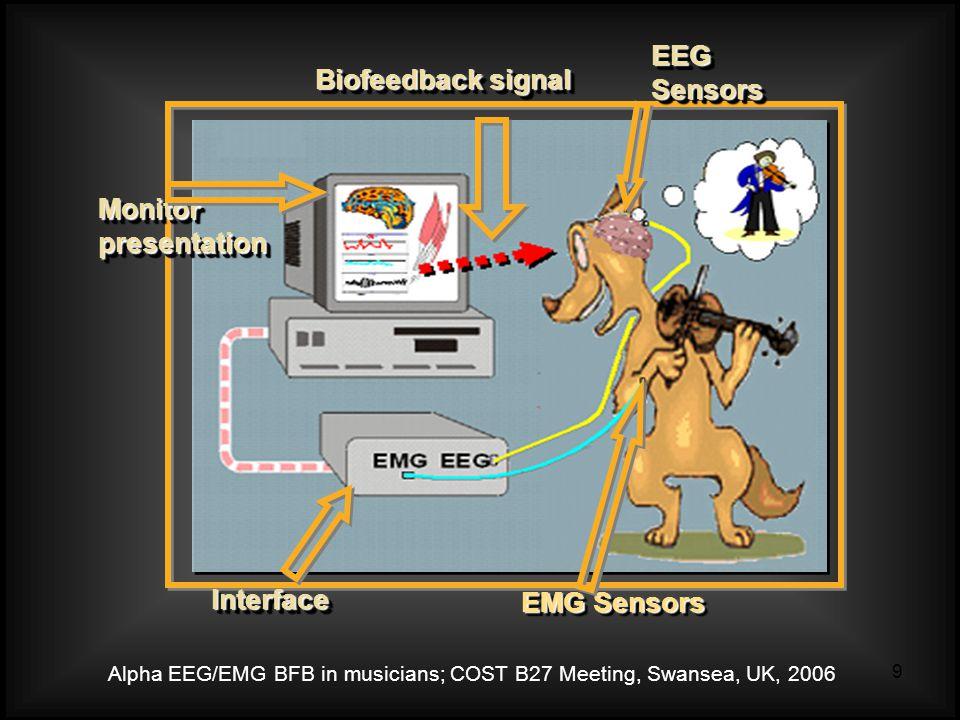 Alpha EEG/EMG BFB in musicians; COST B27 Meeting, Swansea, UK, 2006 9 InterfaceInterface Monitor presentation Biofeedback signal EMG Sensors EEG Sensors