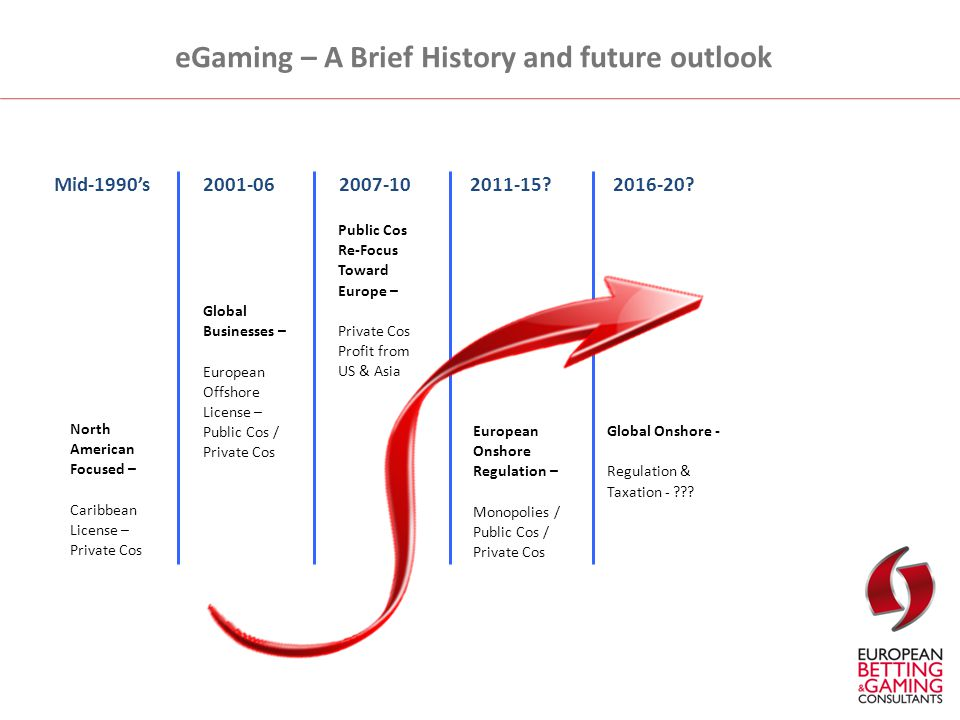 eGaming – A Brief History and future outlook North American Focused - North American Focused - North American Focused - North American Focused - North American Focused – Caribbean License – Private Cos Global Businesses – European Offshore License – Public Cos / Private Cos Public Cos Re-Focus Toward Europe – Private Cos Profit from US & Asia European Onshore Regulation – Monopolies / Public Cos / Private Cos Global Onshore - Regulation & Taxation - .